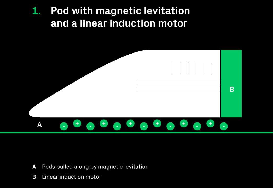 hyperloop 001 - Hyperloop: the doubts persist